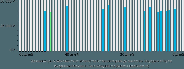 Динамика цен в зависимости от количества оставшихся дней до вылета из Чокурдаха в Якутск