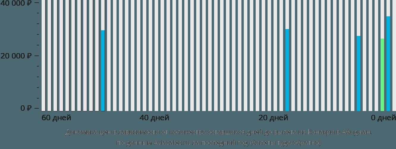 Динамика цен в зависимости от количества оставшихся дней до вылета из Конакри в Абиджан