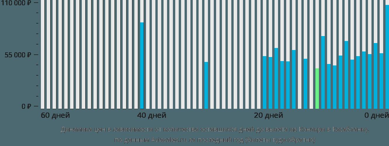 Динамика цен в зависимости от количества оставшихся дней до вылета из Конакри в Касабланку