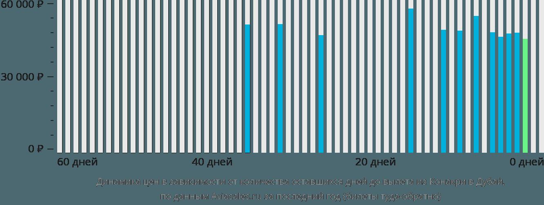 Динамика цен в зависимости от количества оставшихся дней до вылета из Конакри в Дубай