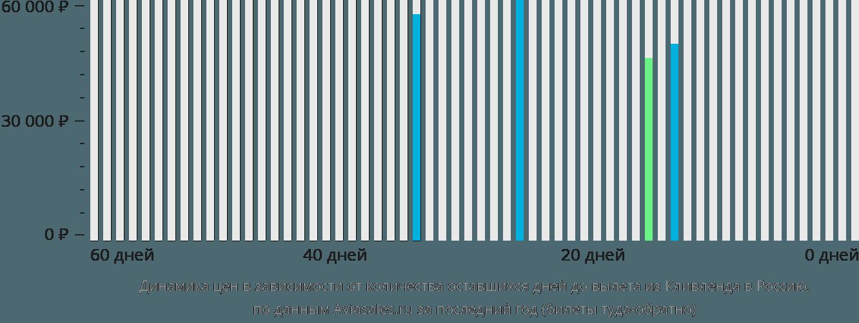 Динамика цен в зависимости от количества оставшихся дней до вылета из Кливленда в Россию