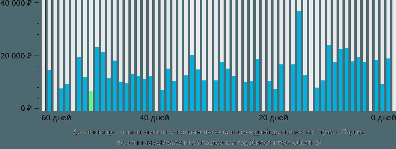 Динамика цен в зависимости от количества оставшихся дней до вылета из Клужа в Париж