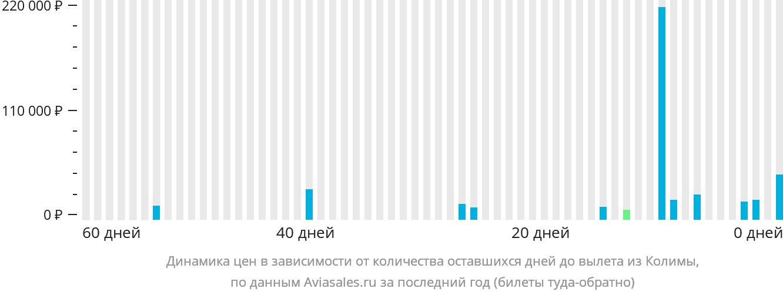 Динамика цен в зависимости от количества оставшихся дней до вылета из Колимы