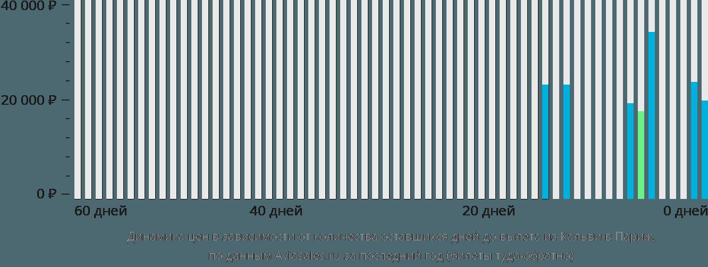 Динамика цен в зависимости от количества оставшихся дней до вылета из Кальви в Париж