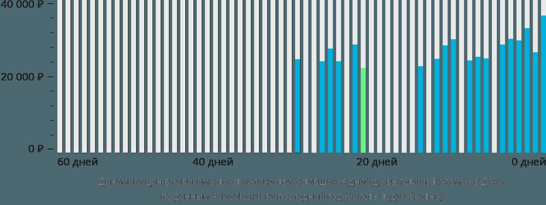 Динамика цен в зависимости от количества оставшихся дней до вылета из Коломбо в Доху