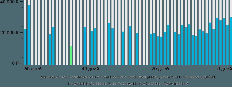 Динамика цен в зависимости от количества оставшихся дней до вылета из Коломбо в Дубай