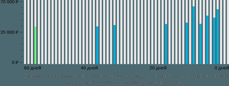 Динамика цен в зависимости от количества оставшихся дней до вылета из Коломбо во Франкфурт-на-Майне
