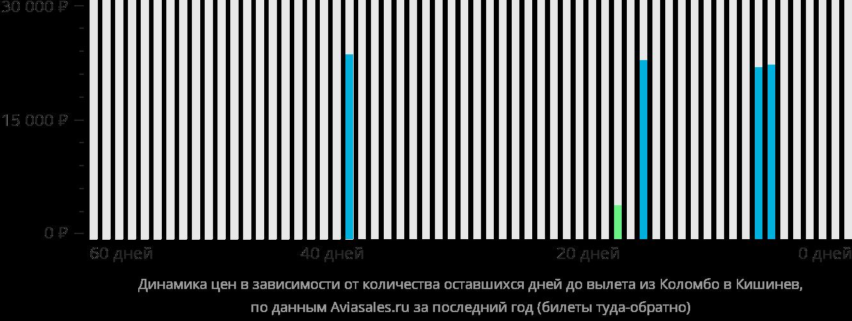 Динамика цен в зависимости от количества оставшихся дней до вылета из Коломбо в Кишинёв