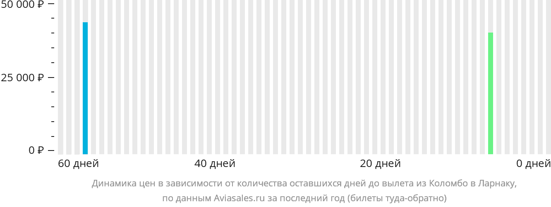 Динамика цен в зависимости от количества оставшихся дней до вылета из Коломбо в Ларнаку