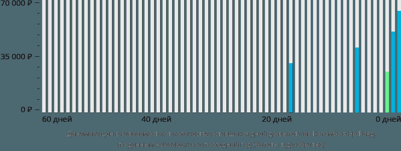 Динамика цен в зависимости от количества оставшихся дней до вылета из Коломбо в Эр-Рияд