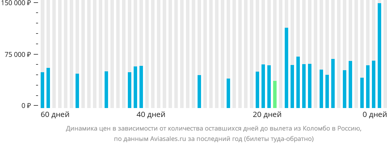 Динамика цен в зависимости от количества оставшихся дней до вылета из Коломбо в Россию
