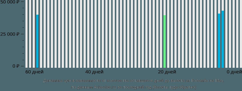 Динамика цен в зависимости от количества оставшихся дней до вылета из Коломбо на Маэ