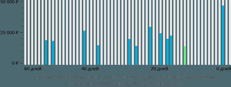 Динамика цен в зависимости от количества оставшихся дней до вылета из Коломбо в Хошимин