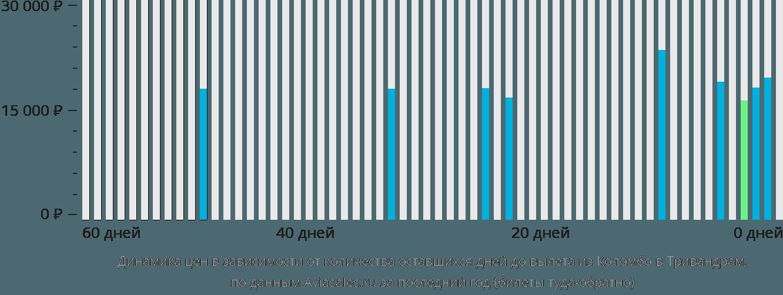 Динамика цен в зависимости от количества оставшихся дней до вылета из Коломбо в Тривандрам