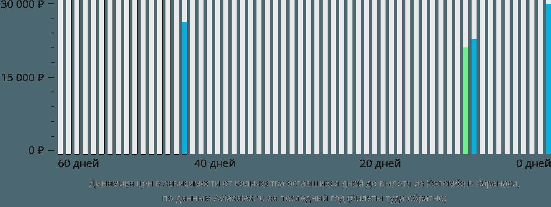 Динамика цен в зависимости от количества оставшихся дней до вылета из Коломбо в Варанаси