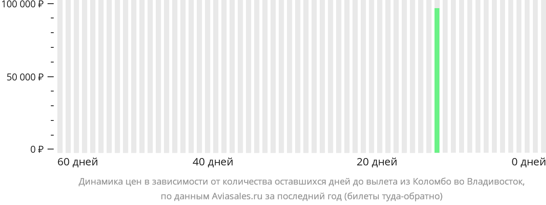 Динамика цен в зависимости от количества оставшихся дней до вылета из Коломбо во Владивосток