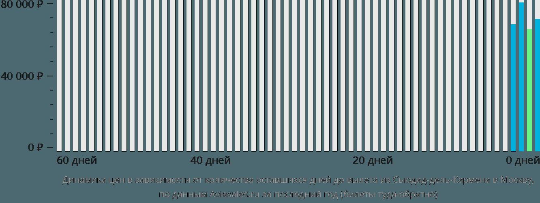 Динамика цен в зависимости от количества оставшихся дней до вылета из Сьюдад-дель-Кармена в Москву