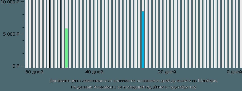 Динамика цен в зависимости от количества оставшихся дней до вылета из Шамбери