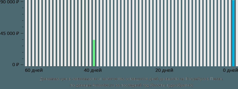 Динамика цен в зависимости от количества оставшихся дней до вылета из Колумбуса в Пекин