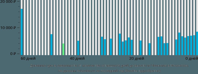 Динамика цен в зависимости от количества оставшихся дней до вылета из Чиангмая в Мэхонгсон