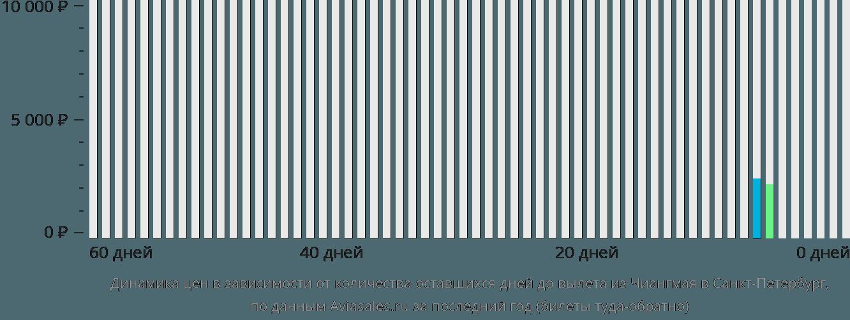 Динамика цен в зависимости от количества оставшихся дней до вылета из Чиангмая в Санкт-Петербург