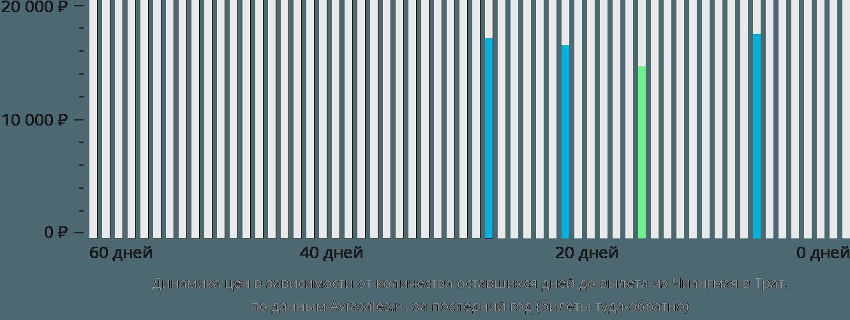 Динамика цен в зависимости от количества оставшихся дней до вылета из Чиангмая в Трат