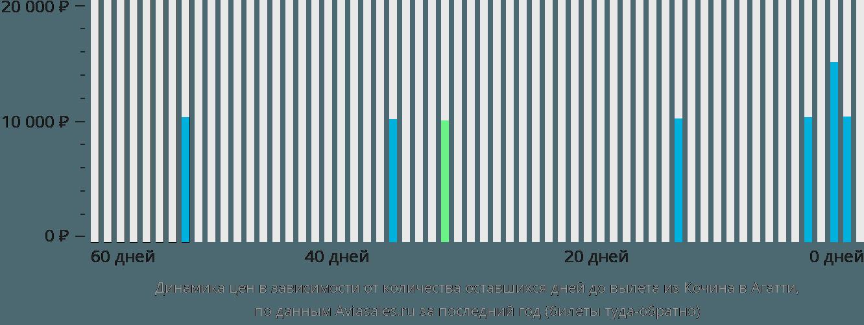 Динамика цен в зависимости от количества оставшихся дней до вылета из Кочина в Агатти