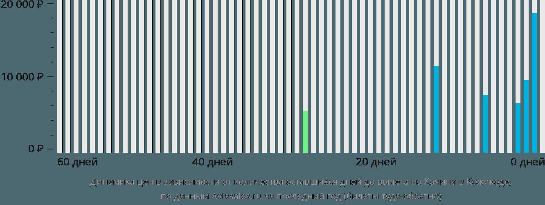 Динамика цен в зависимости от количества оставшихся дней до вылета из Кочина в Кожикоде