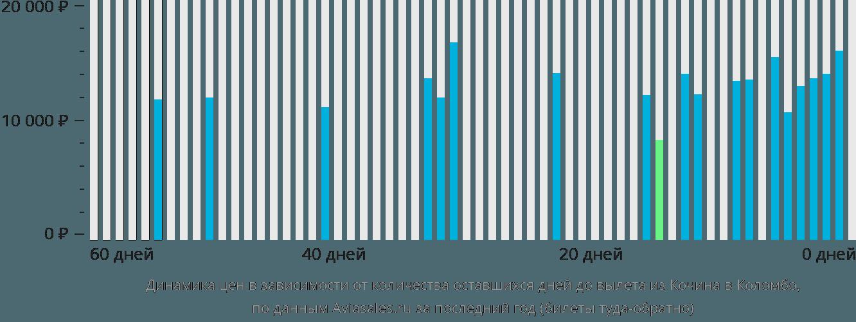 Динамика цен в зависимости от количества оставшихся дней до вылета из Кочина в Коломбо