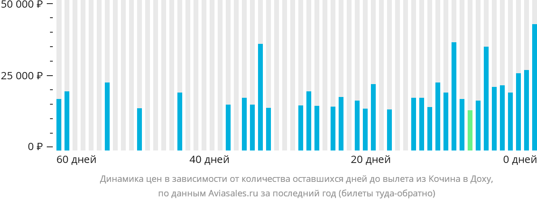 Динамика цен в зависимости от количества оставшихся дней до вылета из Кочина в Доху