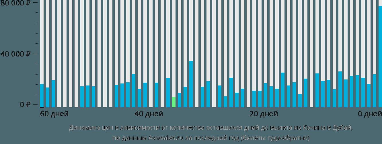 Динамика цен в зависимости от количества оставшихся дней до вылета из Кочина в Дубай