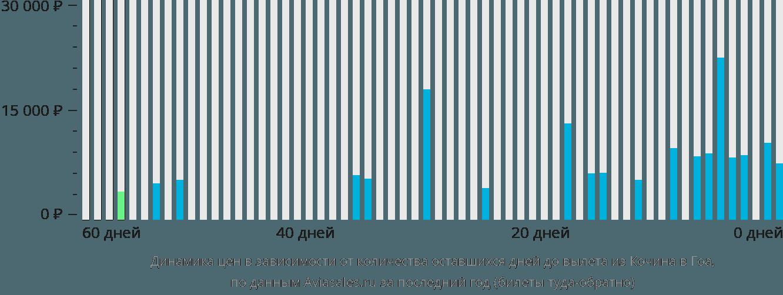 Динамика цен в зависимости от количества оставшихся дней до вылета из Кочина в Гоа