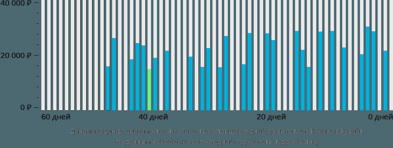 Динамика цен в зависимости от количества оставшихся дней до вылета из Кочина в Кувейт