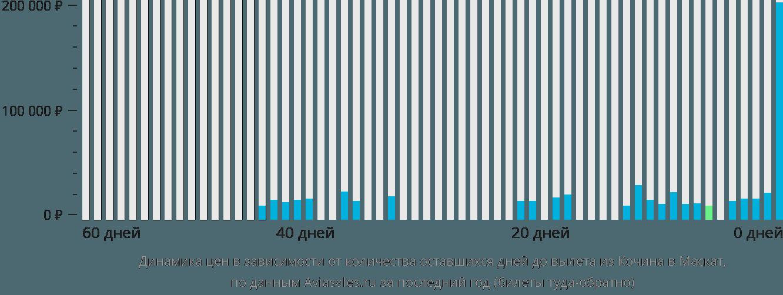 Динамика цен в зависимости от количества оставшихся дней до вылета из Кочина в Маскат