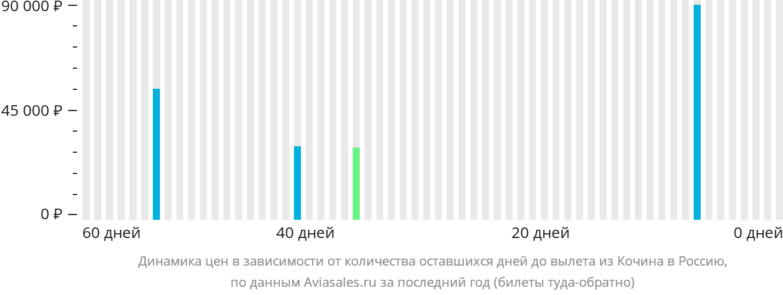 Динамика цен в зависимости от количества оставшихся дней до вылета из Кочина в Россию