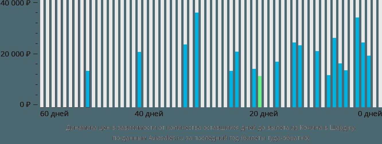 Динамика цен в зависимости от количества оставшихся дней до вылета из Кочина в Шарджу