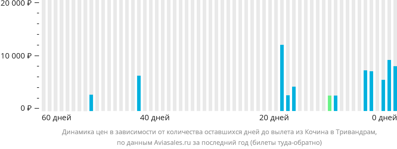Динамика цен в зависимости от количества оставшихся дней до вылета из Кочина в Тривандрам