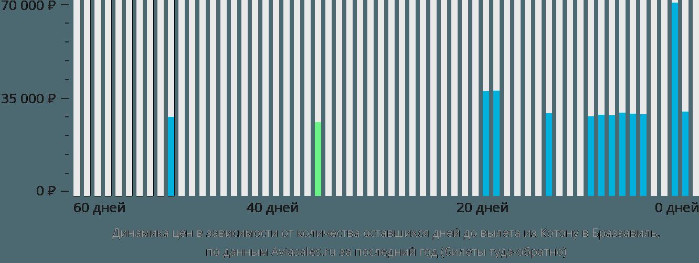 Динамика цен в зависимости от количества оставшихся дней до вылета из Котону в Браззавиль