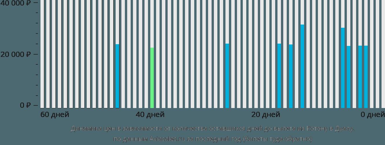 Динамика цен в зависимости от количества оставшихся дней до вылета из Котону в Дуалу