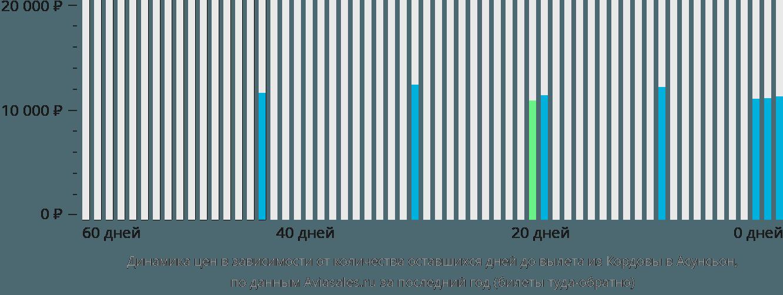 Динамика цен в зависимости от количества оставшихся дней до вылета из Кордовы в Асунсьон