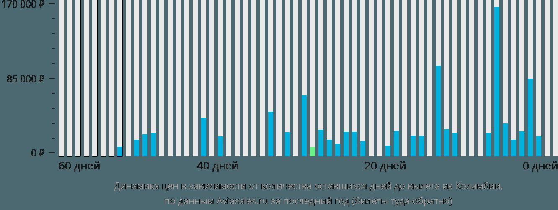 Динамика цен в зависимости от количества оставшихся дней до вылета из Колумбии
