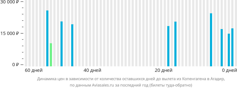 Динамика цен в зависимости от количества оставшихся дней до вылета из Копенгагена в Агадир