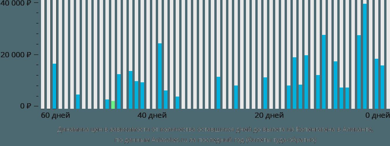 Динамика цен в зависимости от количества оставшихся дней до вылета из Копенгагена в Аликанте