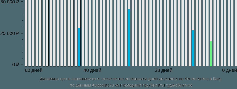 Динамика цен в зависимости от количества оставшихся дней до вылета из Копенгагена в Баку