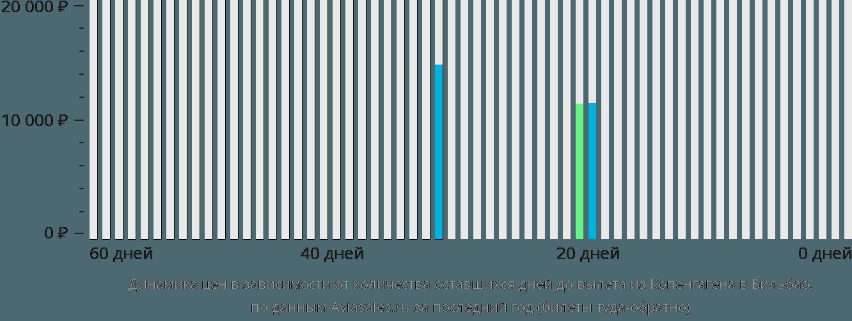 Динамика цен в зависимости от количества оставшихся дней до вылета из Копенгагена в Бильбао