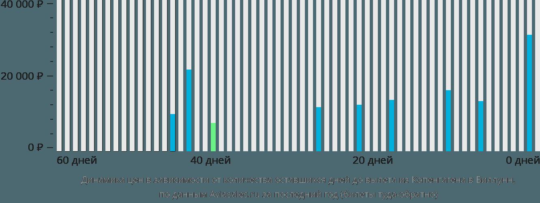 Динамика цен в зависимости от количества оставшихся дней до вылета из Копенгагена в Биллунн