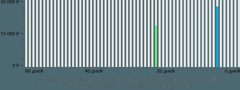 Динамика цен в зависимости от количества оставшихся дней до вылета из Копенгагена в Бургас