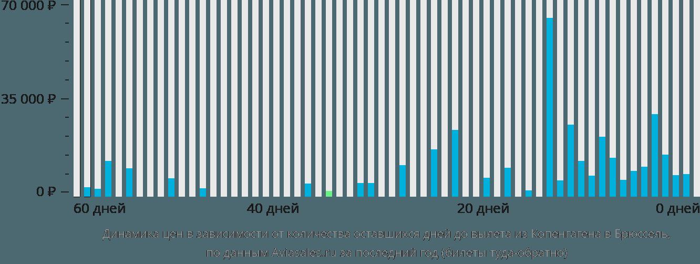 Динамика цен в зависимости от количества оставшихся дней до вылета из Копенгагена в Брюссель
