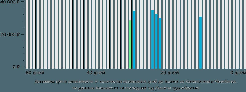 Динамика цен в зависимости от количества оставшихся дней до вылета из Копенгагена в Челябинск
