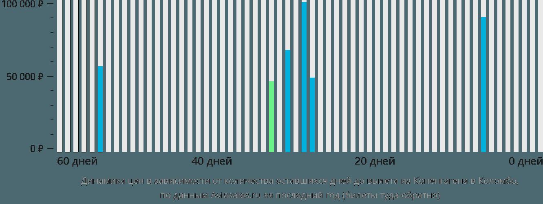 Динамика цен в зависимости от количества оставшихся дней до вылета из Копенгагена в Коломбо